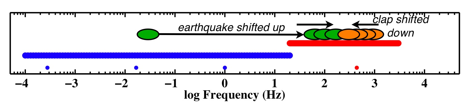 SOUNDS OF SEISMOLOGY