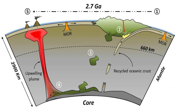 The authors of a new paper believe that raw materials for diamonds and certain unusual oceanic islands come from the same places. From right to left:  1) ocean crust subducts into earth's mantle deep under a continent; 2) the carbon-rich crust interacts with, and alters, the continental root; 3) part of the altered root drops off and sinks to the mantle/core boundary; 4) the material is taken up in a hot plume that rises back to the surface; 5) the plume erupts from under the seabed to form islands. The scientists estimate the process might take 2.7 billion years. (Y. Weiss et al., Nature 2016)