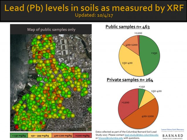 The study's results as of September 28 show that most Greenpoint backyard samples contain lead levels higher than the EPA's recommended 400 ppm. Image: Franziska Landes