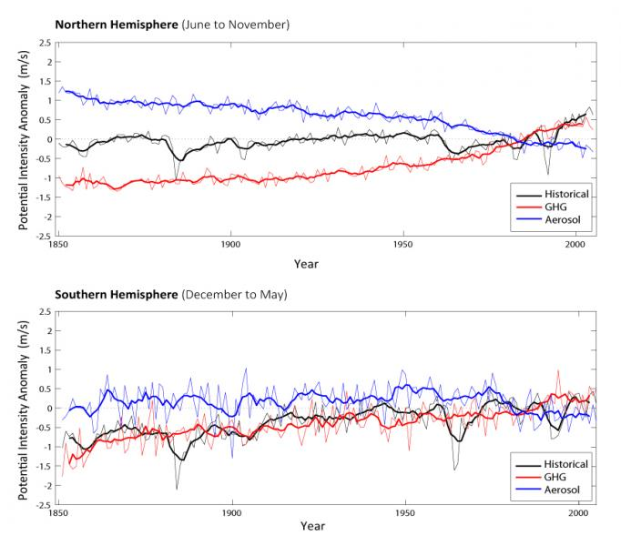 The charts show potential intensity anomaly over time in the Northern and Southern Hemispheres using the CMIP5 computer model. The black line is historical potential intensity, blue is the influence of aerosols only, red is the influence of greenhouse gases only. Chart: Susana Camargo