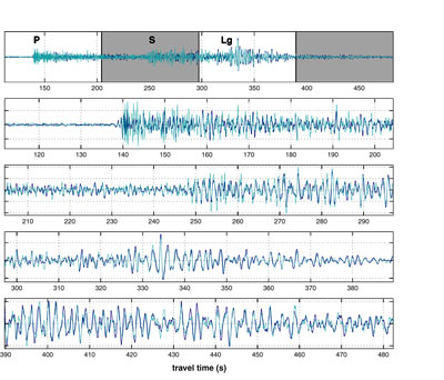 Seismograms of Chinese earthquakes