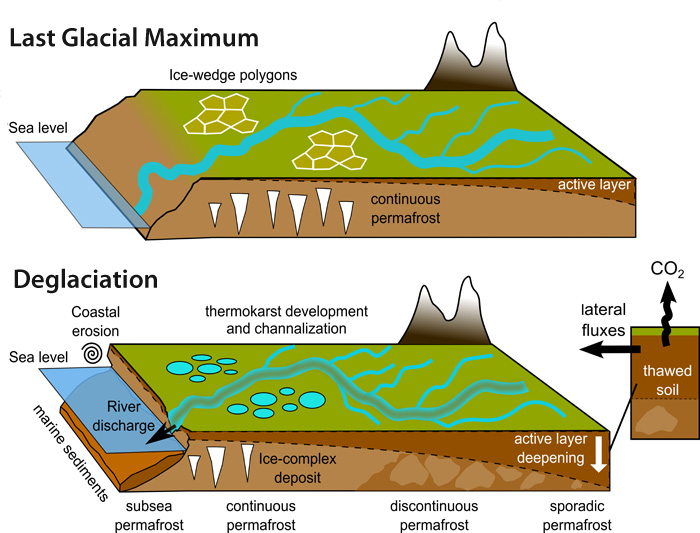 "When frozen land thaws, the loosening of the soil creates landscapes that can be easily eroded. ""This study suggests that similar processes occurred during past warming events with important implications for the land-to-ocean permafrost carbon fluxes,"" says lead author Tommaso Tesi. Illustration: Tesi, et al. 2016"