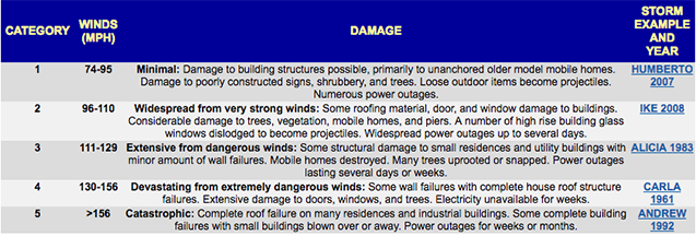 Meteorologists rank hurricanes into five categories based on wind speeds. Image: National Weather Service