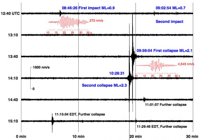 Seismograms of the plane impacts and subsequent collapses of the World Trade Center towers, as recorded 21 miles away at Lamont-Doherty Earth Observatory. The records helped pinpoint the exact time of each event. (Kim et al., Eos Transactions, 2001)