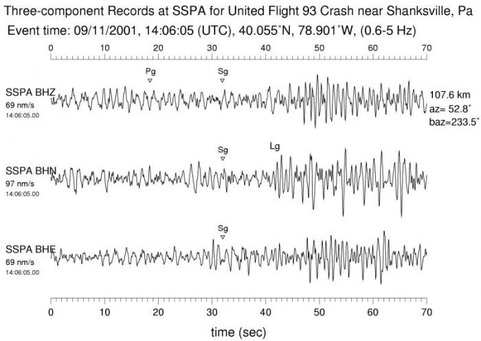 Seismic signals from the crash of the hijacked United Air 93 near Shanksville, Penn. Signals of this impact were less clear than those from the World Trade Center. (Kim, Baum, 2004)