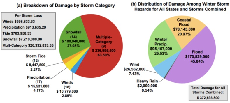 Charts showing (a) the damage amount per storm type and percentage of total damage for all storms combined. (b) Damage per hazard contributing to the winter storm losses total for Connecticut, New Jersey and New York combined. / Graphic: Shimkus, et al.