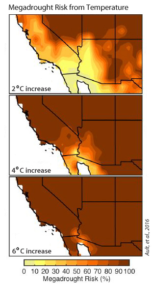 Megadrought risk from temperature, Ault et al, 2016