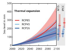 Projected contributions to 21st Century sea level rise from thermal expansion and mountain glaciers. (Mengel et al., 2016)