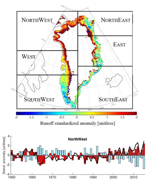 The map shows changes in runoff from the Greenland ice sheet during  July 2015 compared to the 1981-2010 mean. The bar chart focuses on  the northwest sector, showing standardized anomalies for mean July  runoff (black line), surface temperature (red bards) and surface  broadband albedo (blue bars) over time. Source: Tedesco et al., 2016