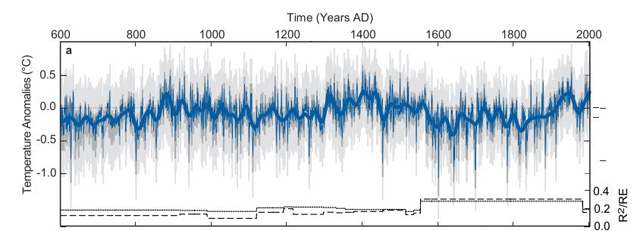 Example of a Northern Hemisphere temperature reconstruction through the year 2000 showing departures from the 1960-1991 average. The new statistical method may help determine when volcanoes erupted. Image: Schneider et al., 2015