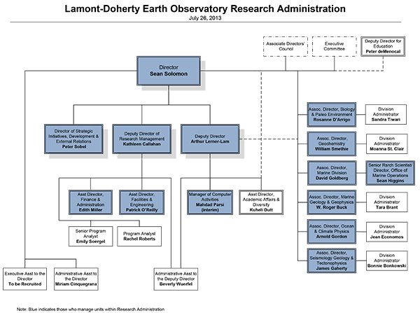 Lamont-Doherty Research Administration