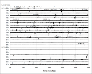 24 hours of data from a seismic station in Mudanjiang, China, on the date of one purported 2010 North Korean nuclear test. Background levels are higher during working hours than at night, suggesting human causes such as traffic, electric motors and passing trains—but there is no indication of a nuclear explosion, say the authors of a new paper. Each line represents one hour, sampled 40 times per second. (Courtesy Schaff et al., 2012)
