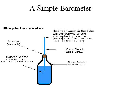 Old Fashioned Water Barometer
