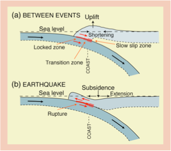 Subduction Zones And Earthquakes