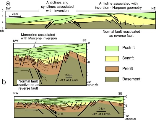 rift basin architecture & evolution cross sections of a normal fault examples of positive inversion structures a) cross section across part of sunda arc during inversion, normal faults became reverse faults,
